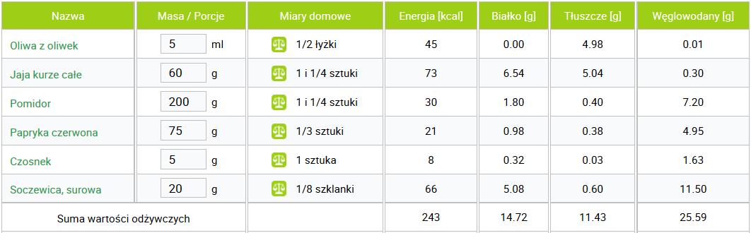 Wartość odżywcza szakszuki z soczewicą [www.dietetykpro.pl]