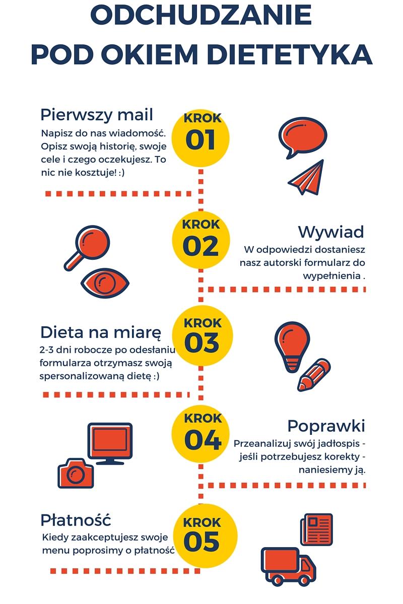 skontaktuj się ze mną pisząc na adres wioleta@okiemdietetyka.pl