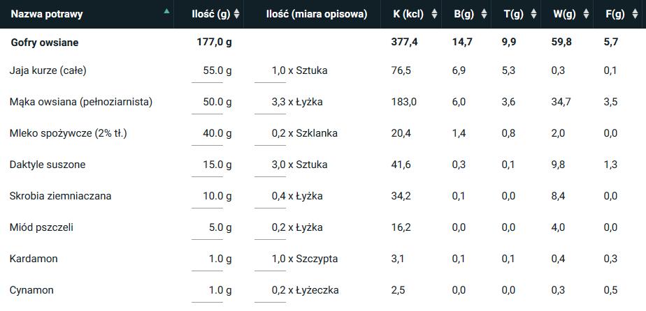 gofry owsiane bez dodatków - wartość odżywcza 1 porcji [wyliczona w programie kcalmar.pro]