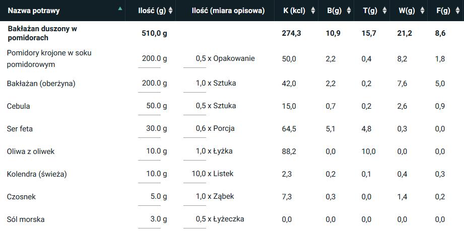 Bakłażan duszony w pomidorach - 1 porcja [wartość odżywcza wyliczona w programie kcalmar.pro]