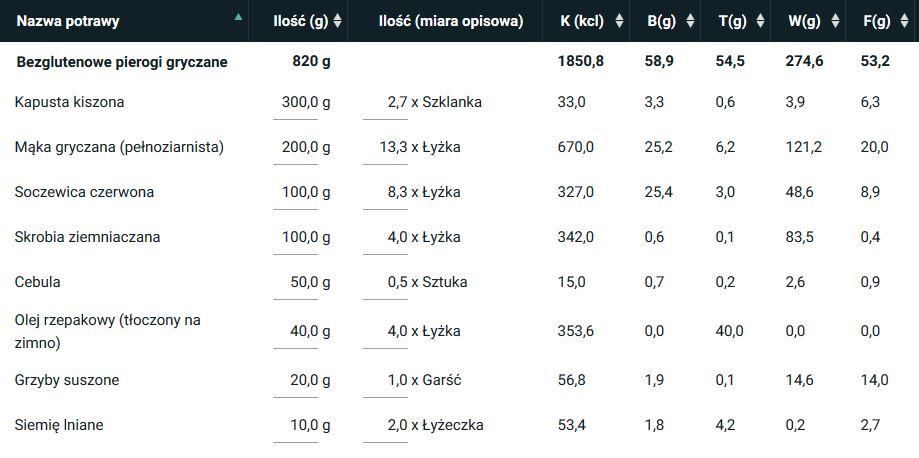 wartość odżywcza 6-8 porcji bezglutenowych pierogów gryczanych [wyliczona w programie kcalmar.pro]
