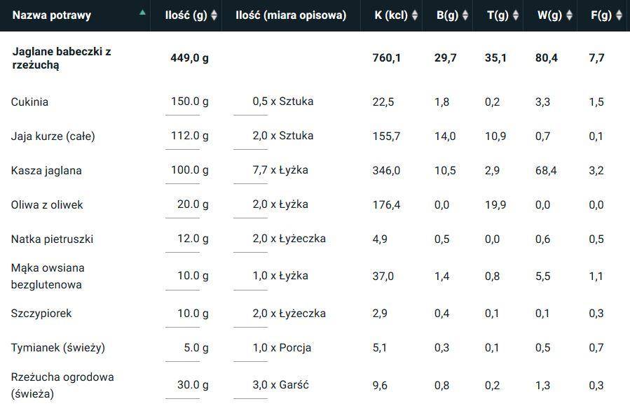 Jaglane babeczki doniczki z rzeżuchą - wartość kaloryczna 10 porcji [wyliczona w programie kcalmar.pro]