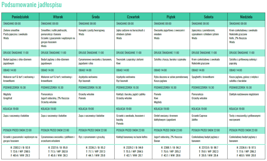 Darmowa Dieta Dla Kobiety W Ciazy 2300 Kcal Okiemdietetyka Pl
