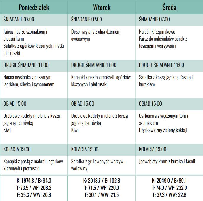 Dieta przy anemii - plan tygodniowy